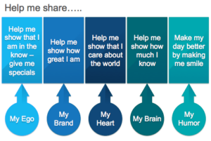 how to request people to share your content