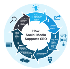 How social media works with SEO