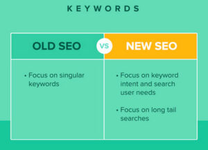 Difference between Old SEO and New SEO